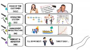 Lean Методология – за подобрение на процесите във фирмата