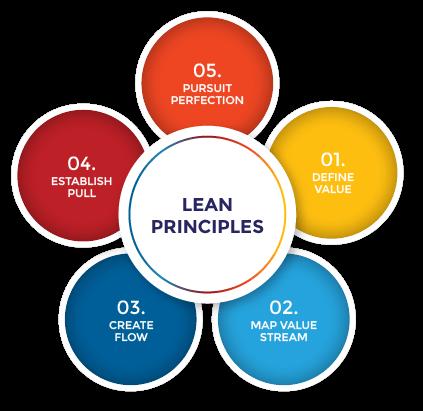 Принципи на Лийн Методологията